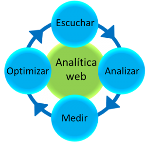 Auditoria Web Algeciras